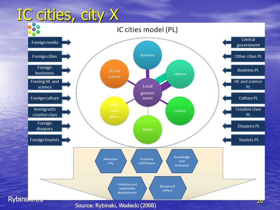 IC cities, city X Source: Rybinski, Wodecki (2008)