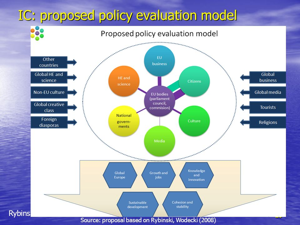 IC: proposed policy evaluation model