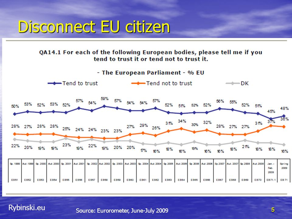 Disconnect EU citizen Source: Eurorometer, June-July 2009