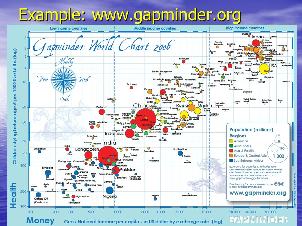 Example: www.gapminder.org