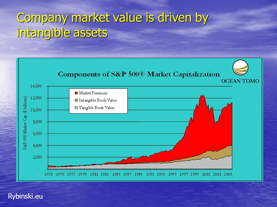Company market value is driven by intangible assets