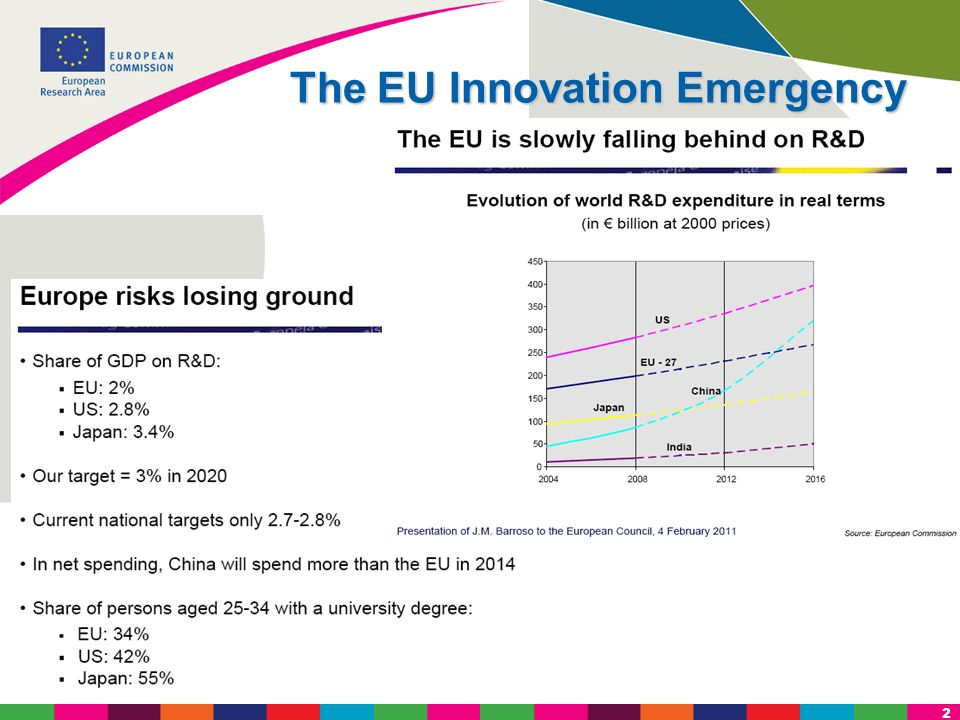 The EU Innovation Emergency
