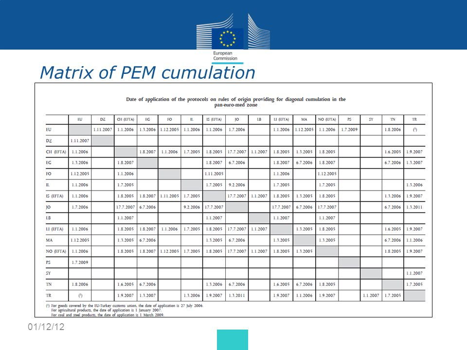 Matrix of PEM cumulation