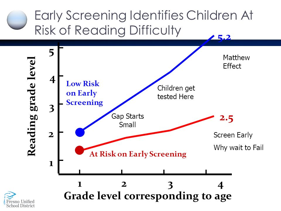 at risk readers Read the full-text online edition of the howard street tutoring manual: teaching  at-risk readers in the primary grades (2005.