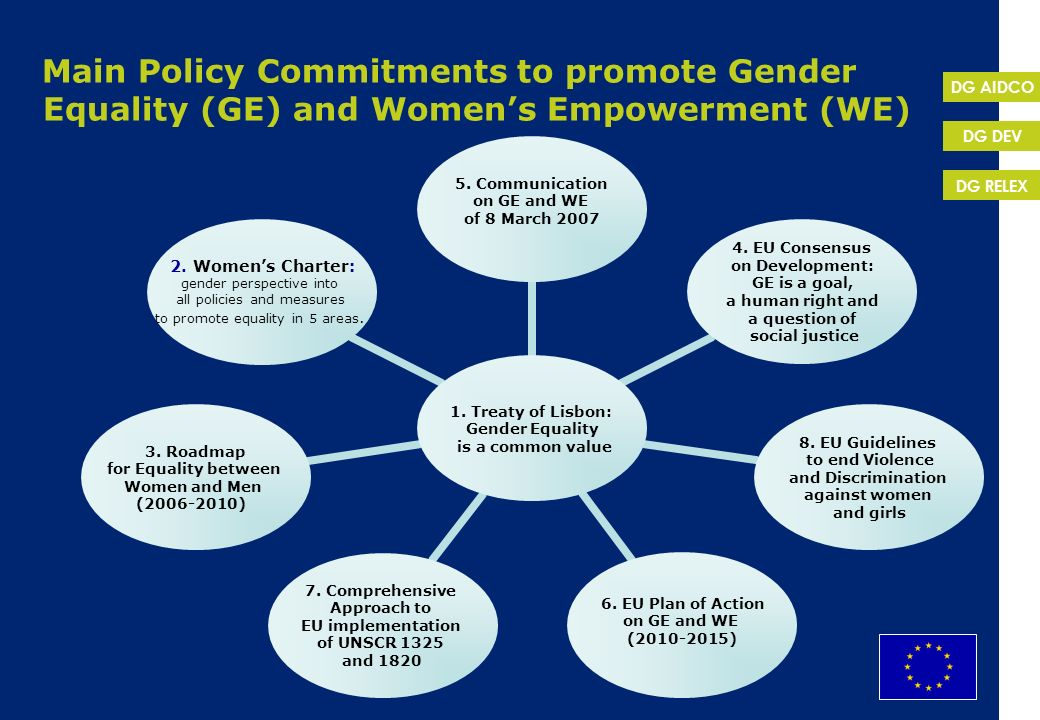Main Policy Commitments to promote Gender Equality (GE) and Women's Empowerment (WE)