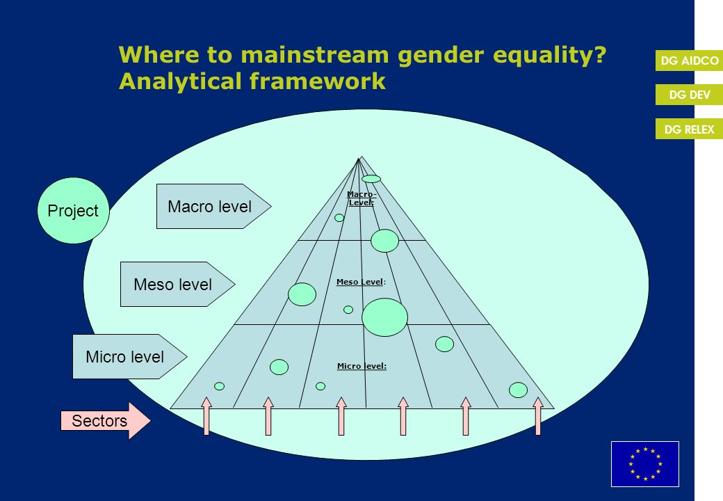 Where to mainstream gender equality Analytical framework