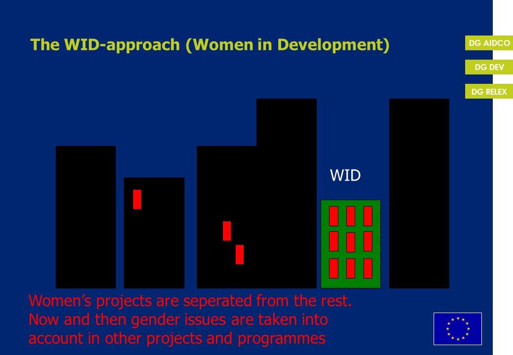 The WID-approach (Women in Development)