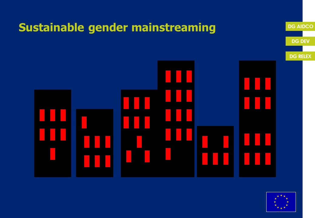 Sustainable gender mainstreaming