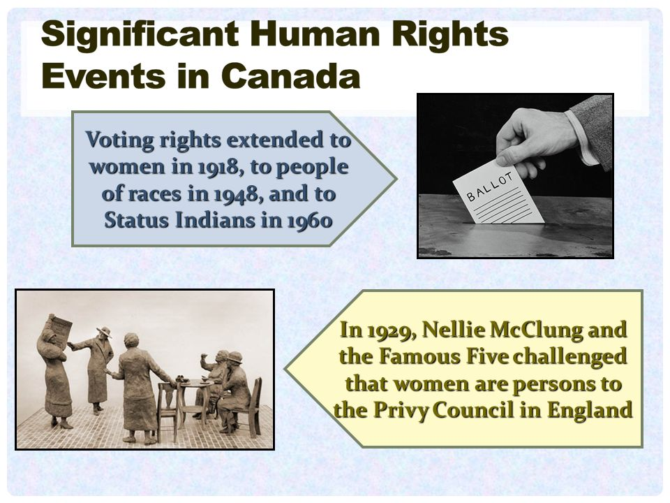 Voting rights extended to women in 1918, to people of races in 1948, and to Status Indians in 1960