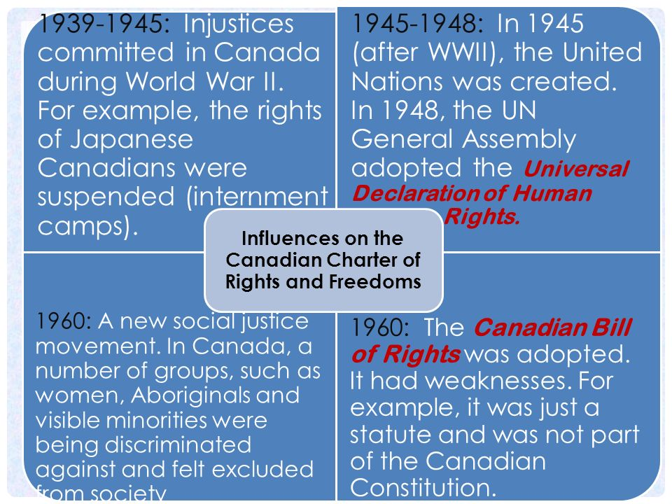 Influences on the Canadian Charter of Rights and Freedoms