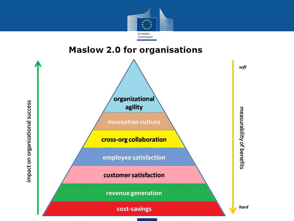 Maslow 2.0 for organisations