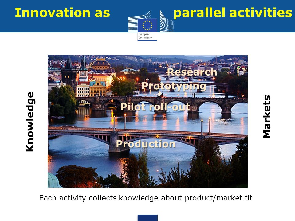 Innovation as parallel activities