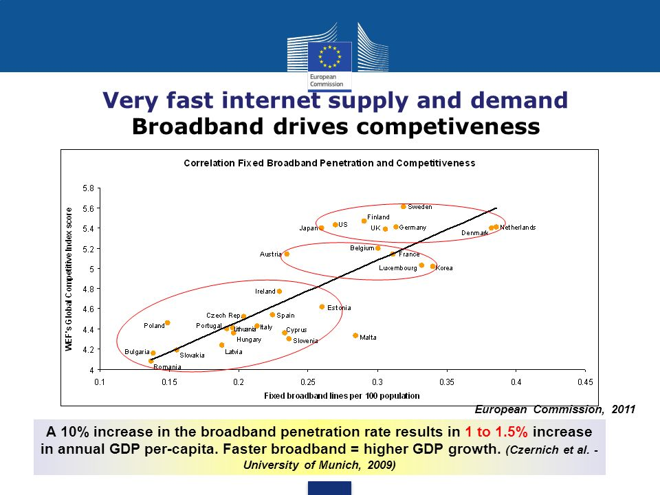 Very fast internet supply and demand Broadband drives competiveness