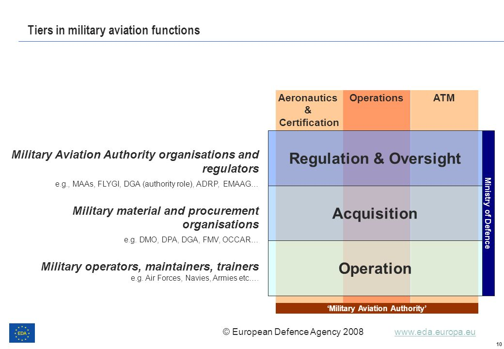 Tiers in military aviation functions