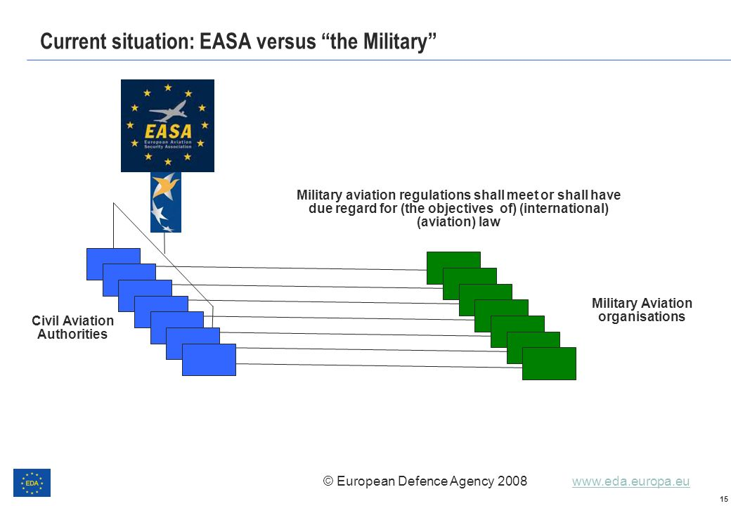 Current situation: EASA versus the Military