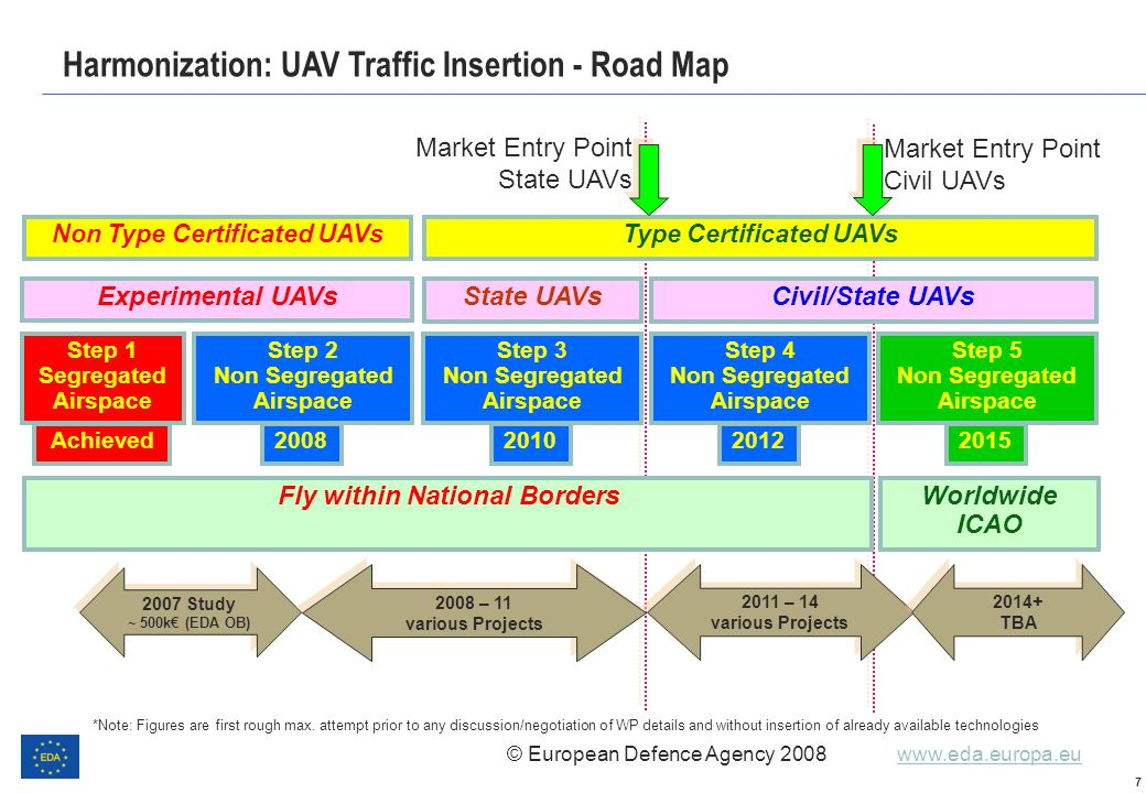 Harmonization: UAV Traffic Insertion - Road Map