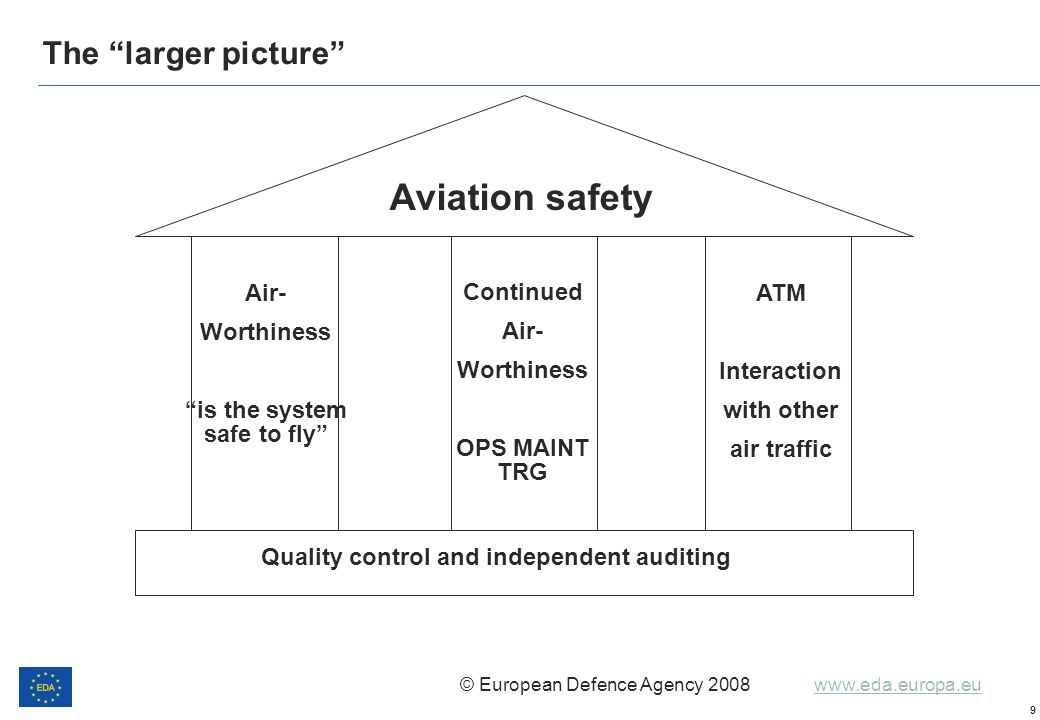 is the system safe to fly Quality control and independent auditing