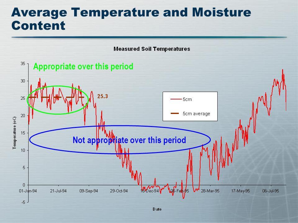 Average Temperature and Moisture Content