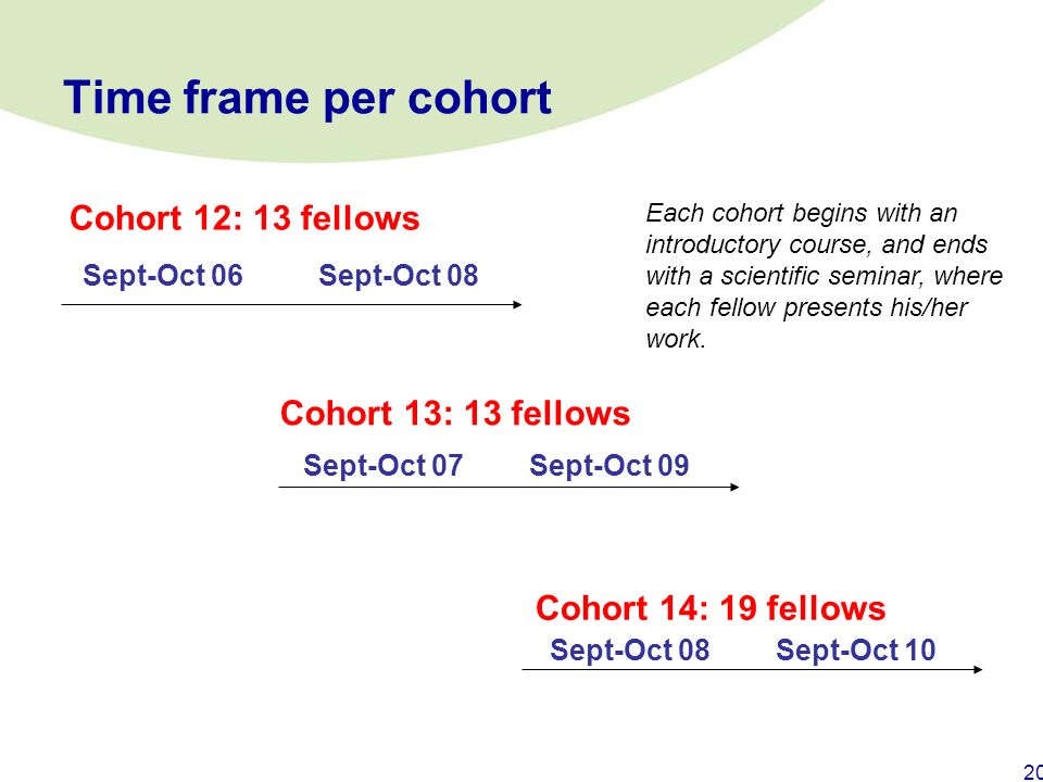 Time frame per cohort Cohort 12: 13 fellows Cohort 13: 13 fellows