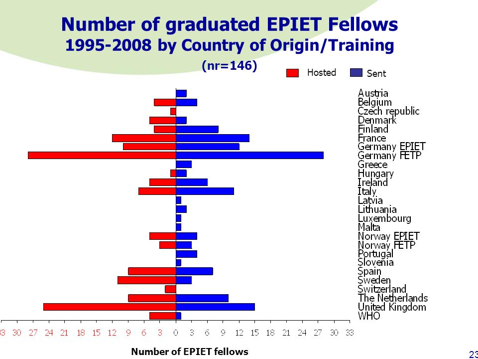 Number of graduated EPIET Fellows 1995-2008 by Country of Origin/Training (nr=146)