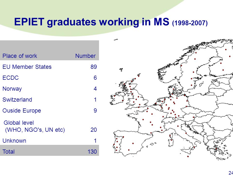 EPIET graduates working in MS ( )