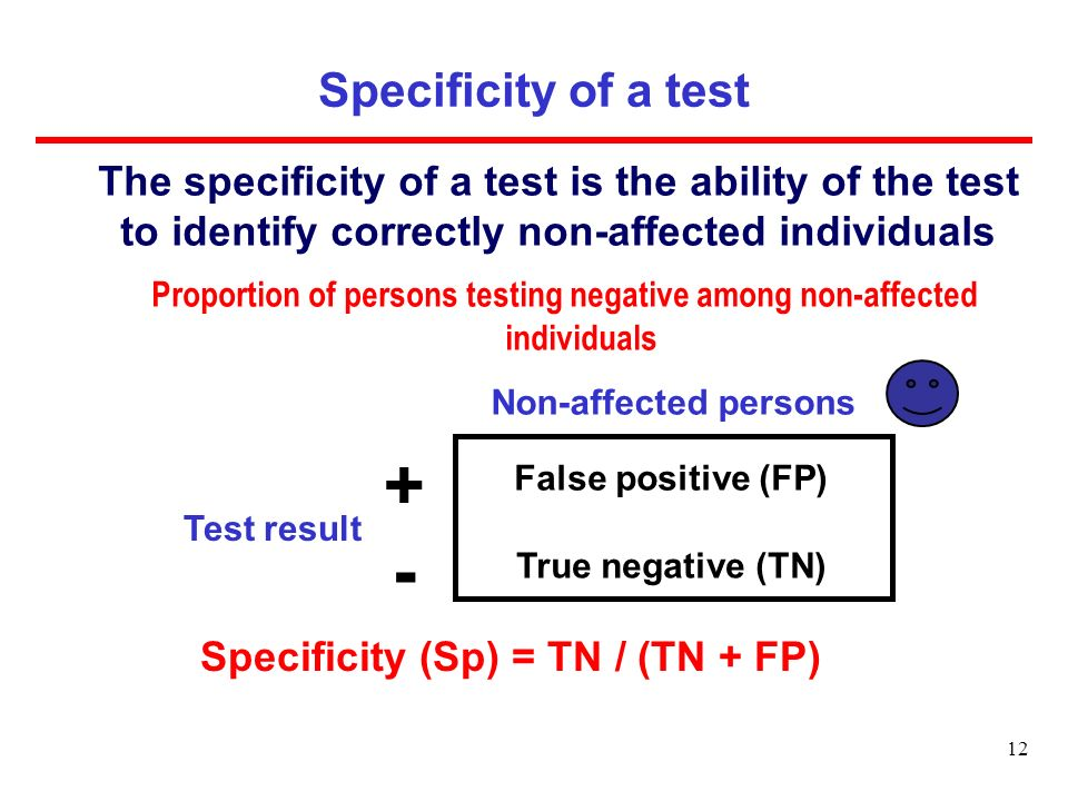 Proportion of persons testing negative among non-affected individuals