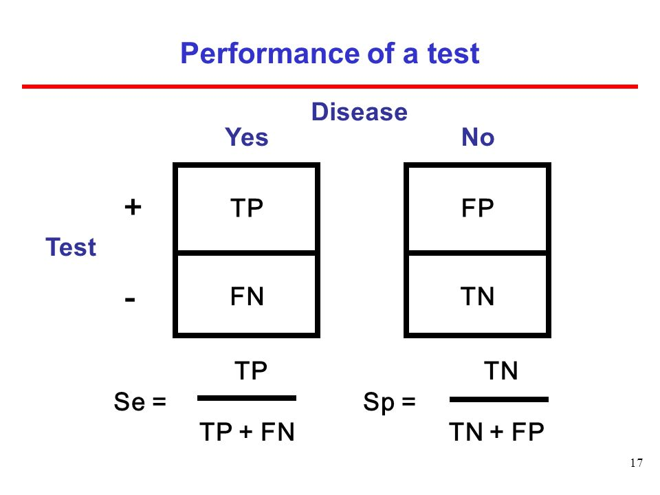 + - ­ Performance of a test Disease Test TP FN Yes FP TN No TP Se =