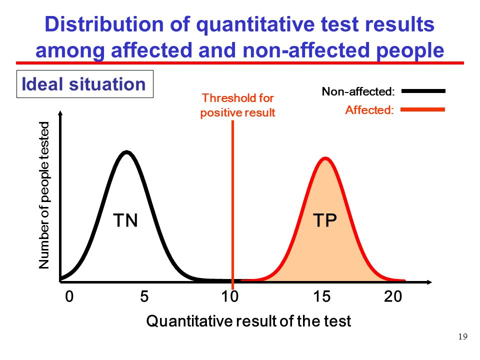 Distribution of quantitative test results among affected and non-affected people