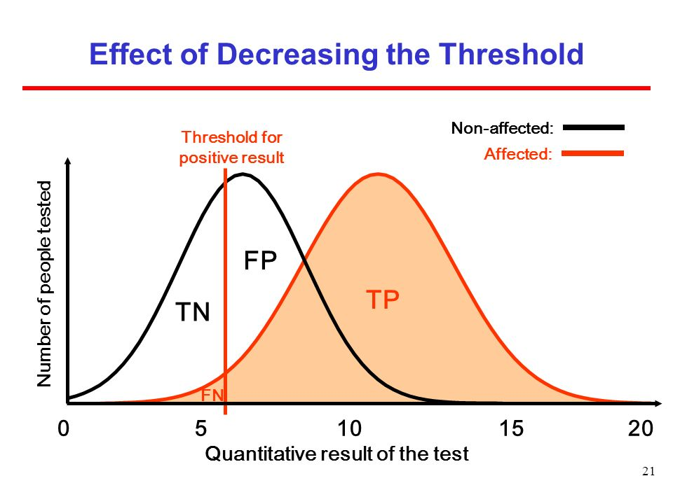 Effect of Decreasing the Threshold