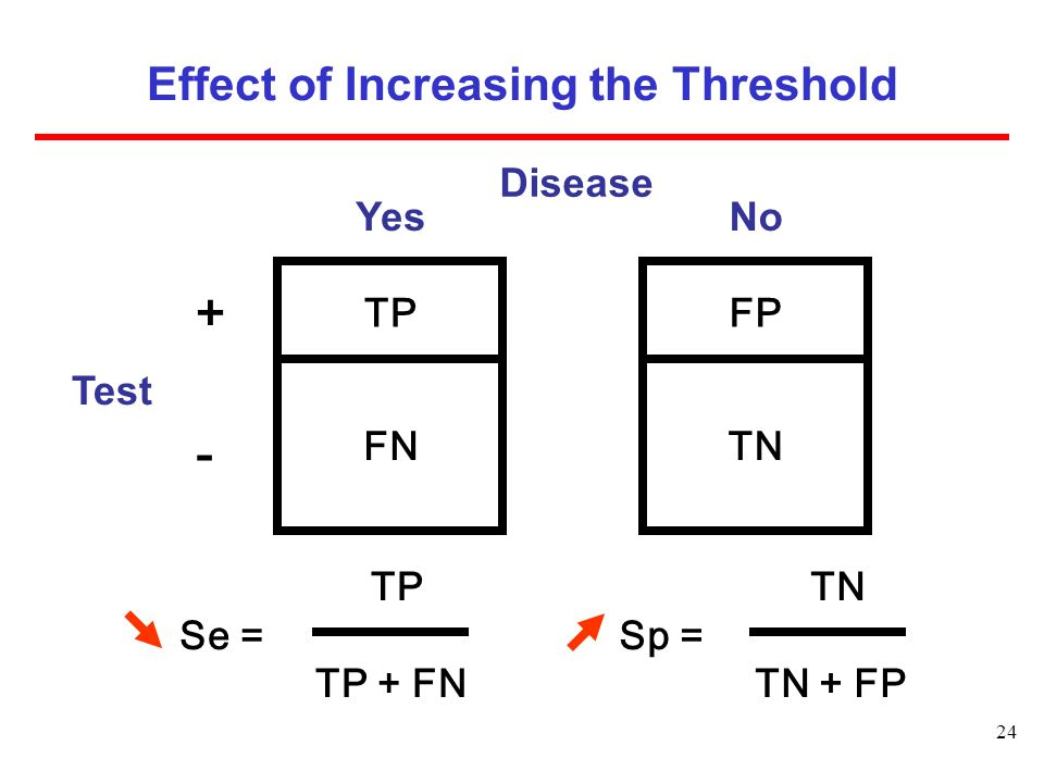 Effect of Increasing the Threshold
