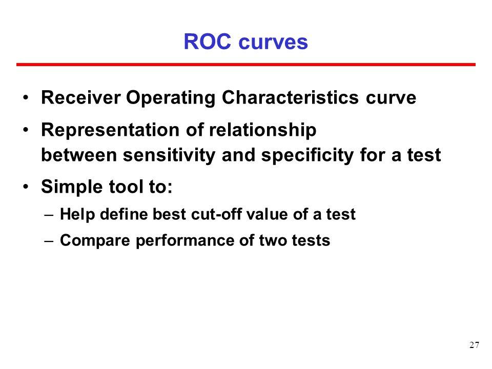 ROC curves Receiver Operating Characteristics curve
