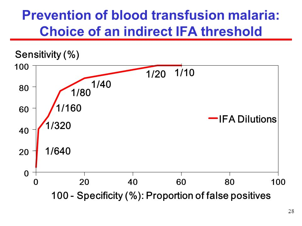 Prevention of blood transfusion malaria: Choice of an indirect IFA threshold