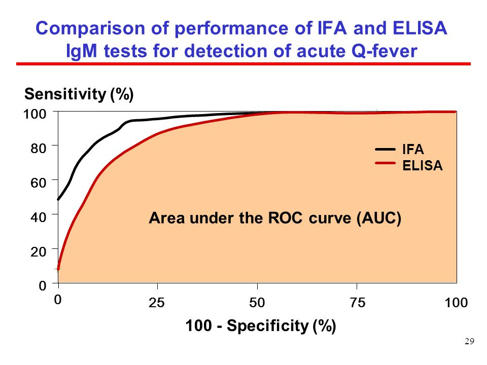 Comparison of performance of IFA and ELISA IgM tests for detection of acute Q-fever