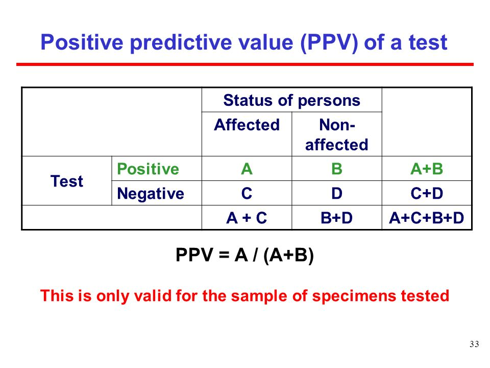 Positive predictive value (PPV) of a test