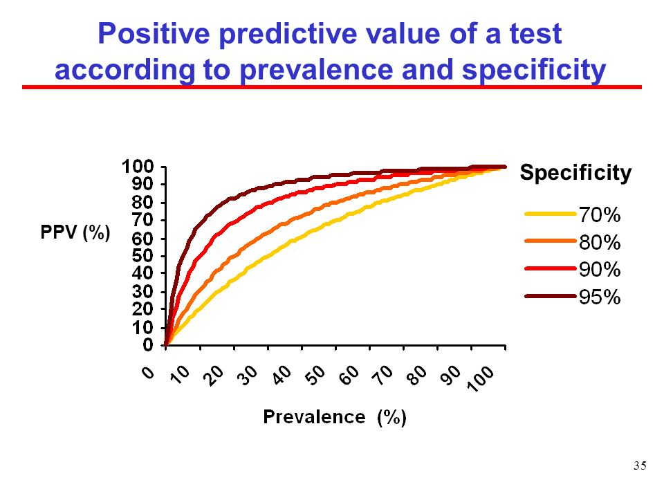 Positive predictive value of a test according to prevalence and specificity