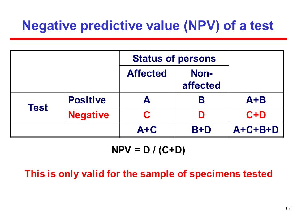 Negative predictive value (NPV) of a test