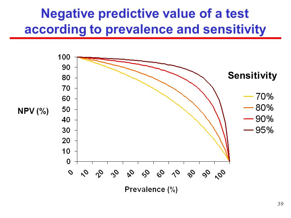 Negative predictive value of a test according to prevalence and sensitivity