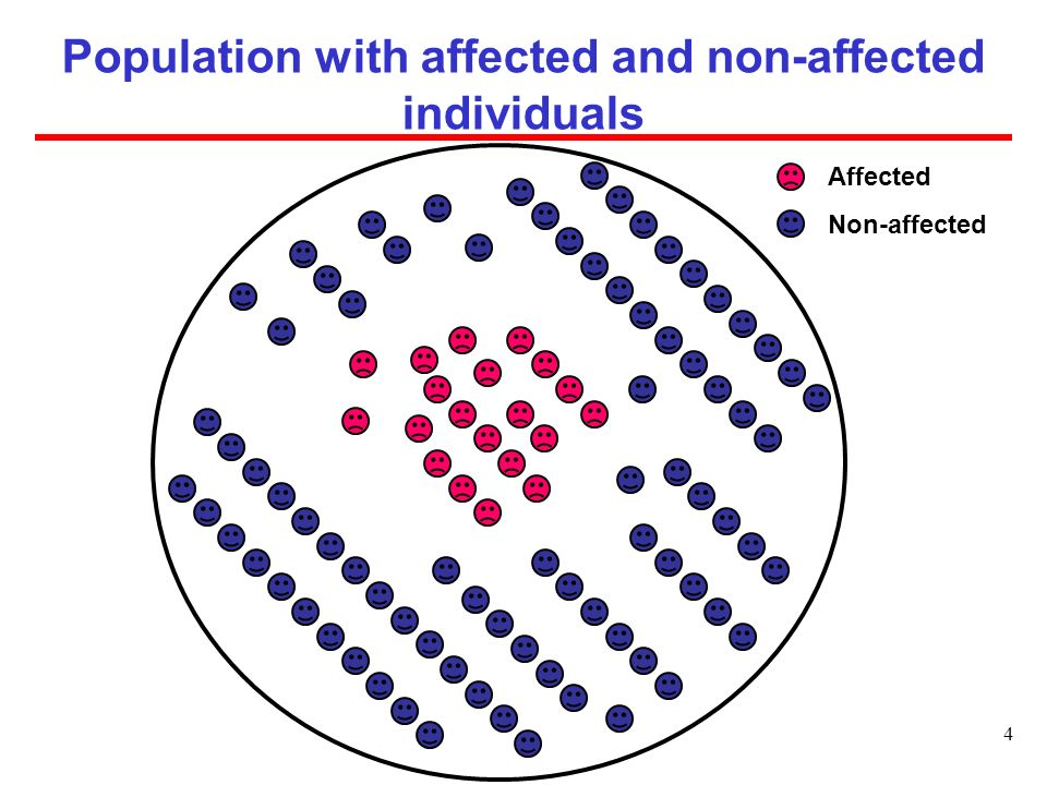 Population with affected and non-affected individuals