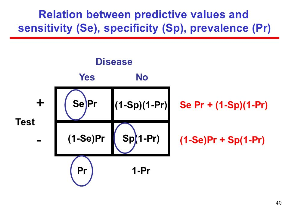 Relation between predictive values and sensitivity (Se), specificity (Sp), prevalence (Pr)