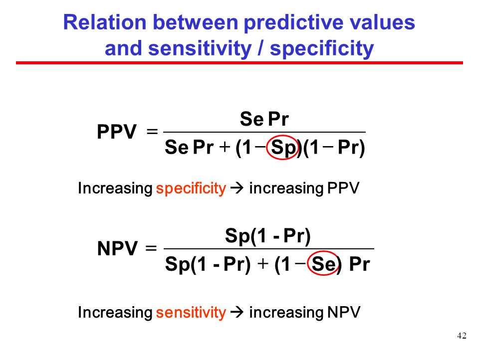 Relation between predictive values and sensitivity / specificity
