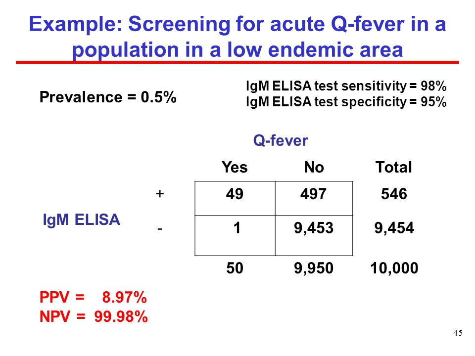 Example: Screening for acute Q-fever in a population in a low endemic area