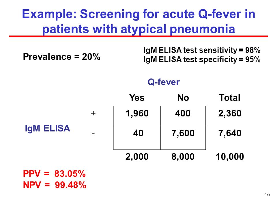 Example: Screening for acute Q-fever in patients with atypical pneumonia