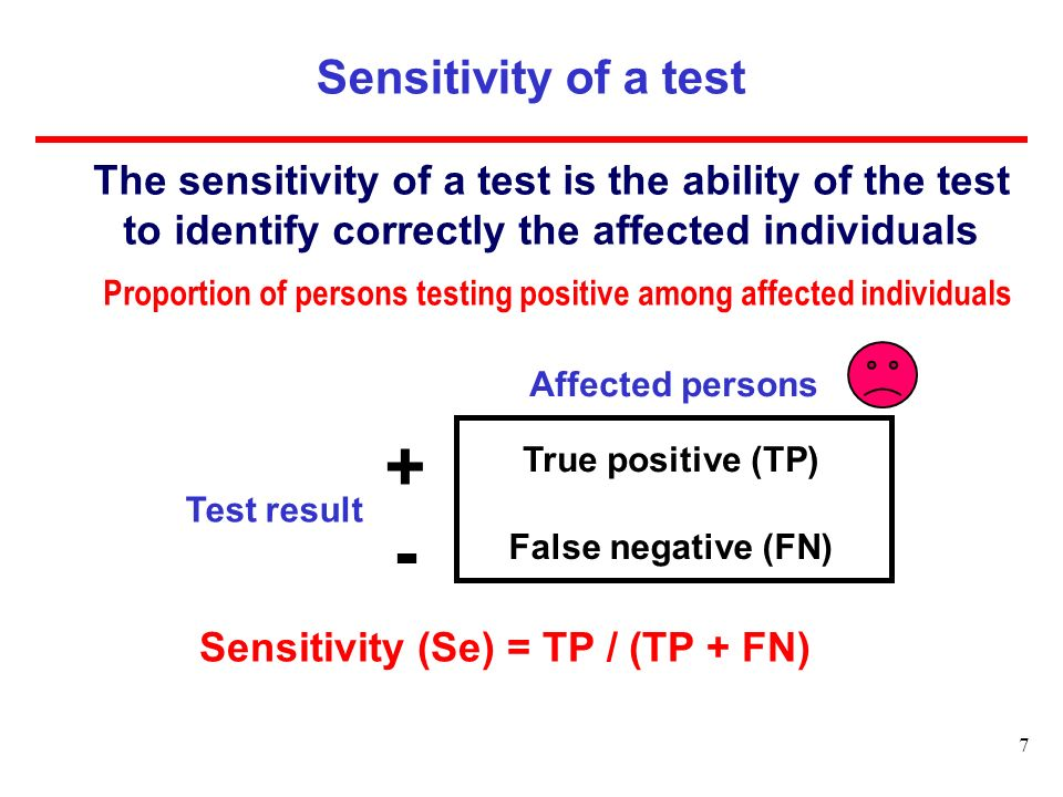 Proportion of persons testing positive among affected individuals