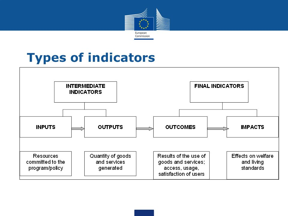 Types of indicators
