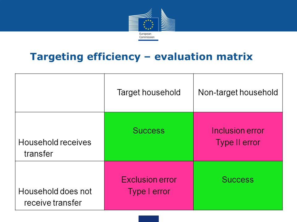 Targeting efficiency – evaluation matrix