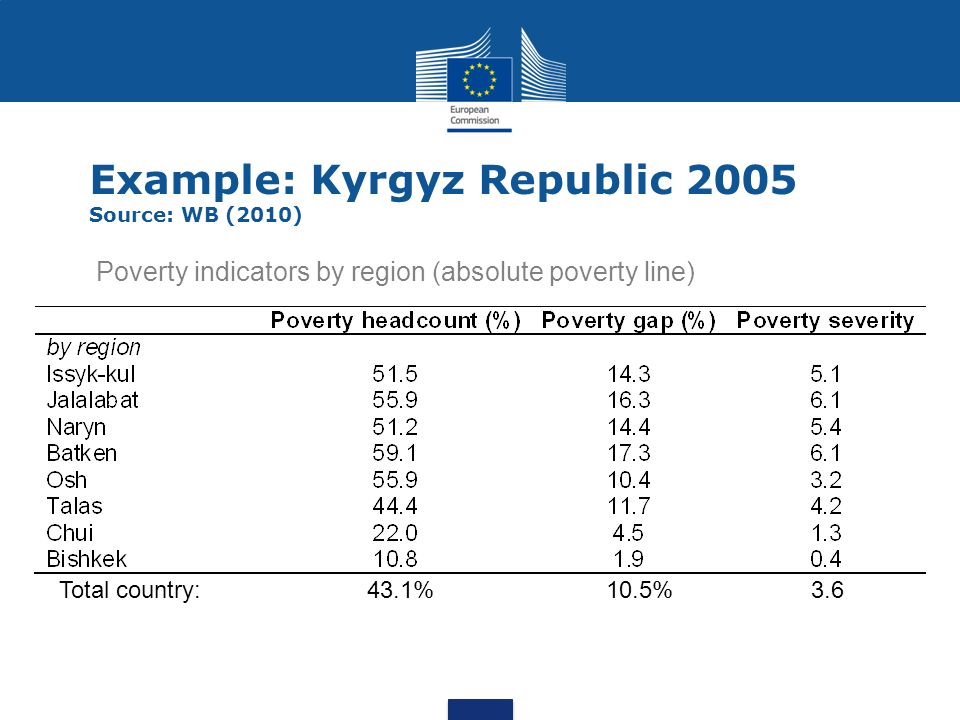 Example: Kyrgyz Republic 2005 Source: WB (2010)
