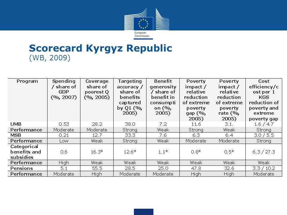 Scorecard Kyrgyz Republic (WB, 2009)