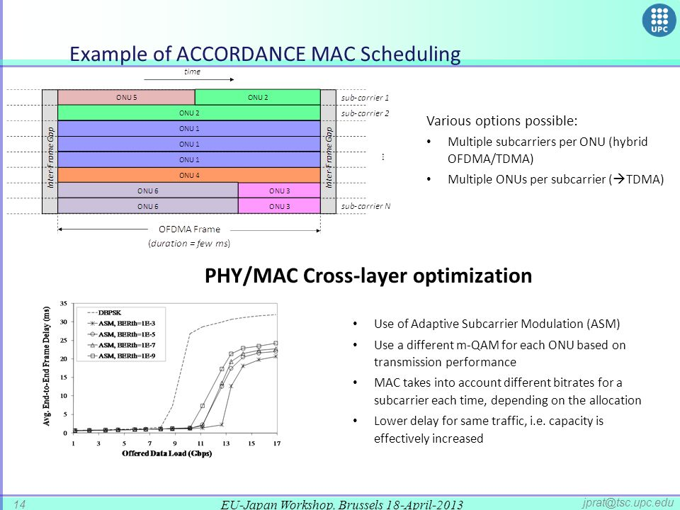Example of ACCORDANCE MAC Scheduling