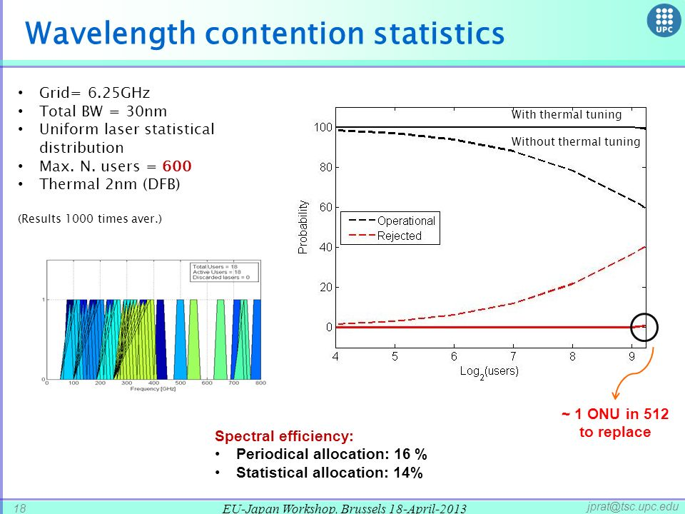 Wavelength contention statistics