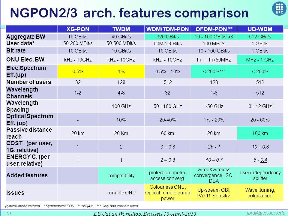 NGPON2/3 arch. features comparison